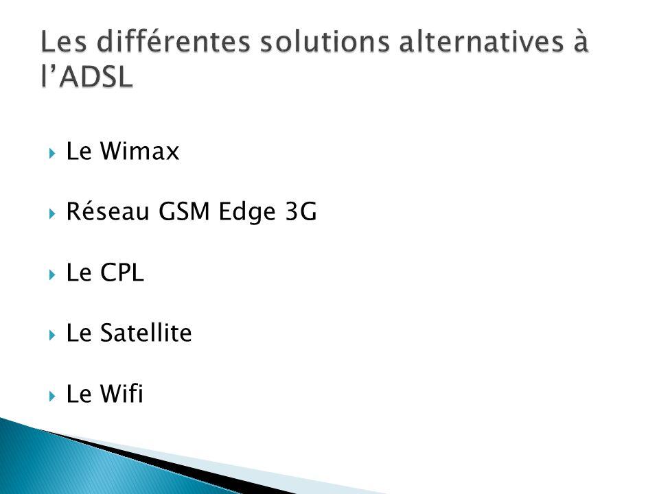 Les différentes solutions alternatives à l'ADSL