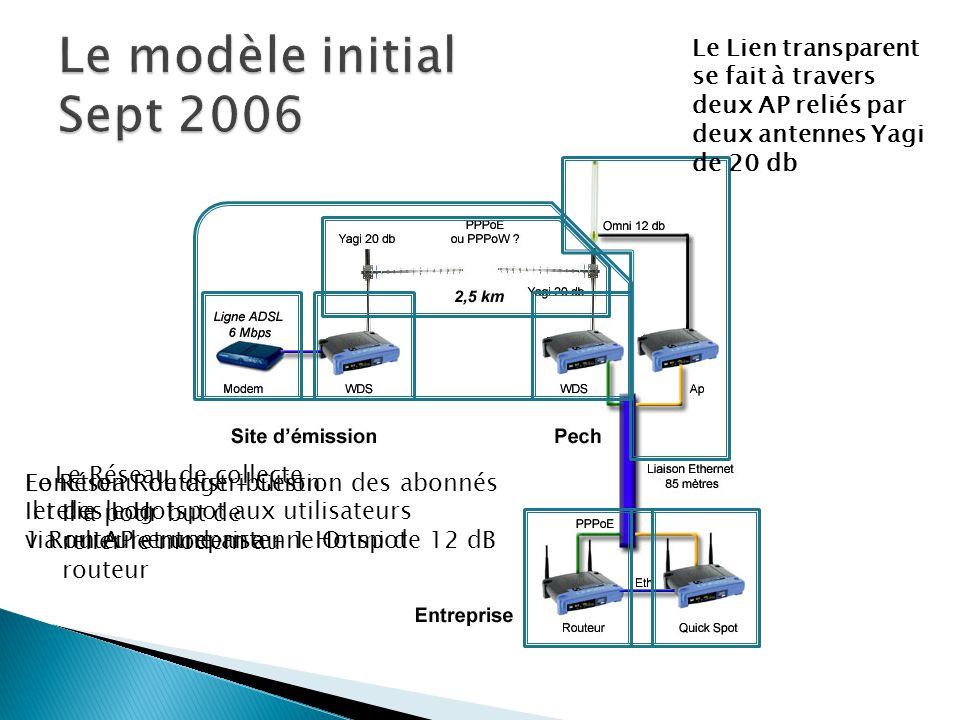 Le modèle initial Sept 2006 Le Lien transparent se fait à travers deux AP reliés par deux antennes Yagi de 20 db.