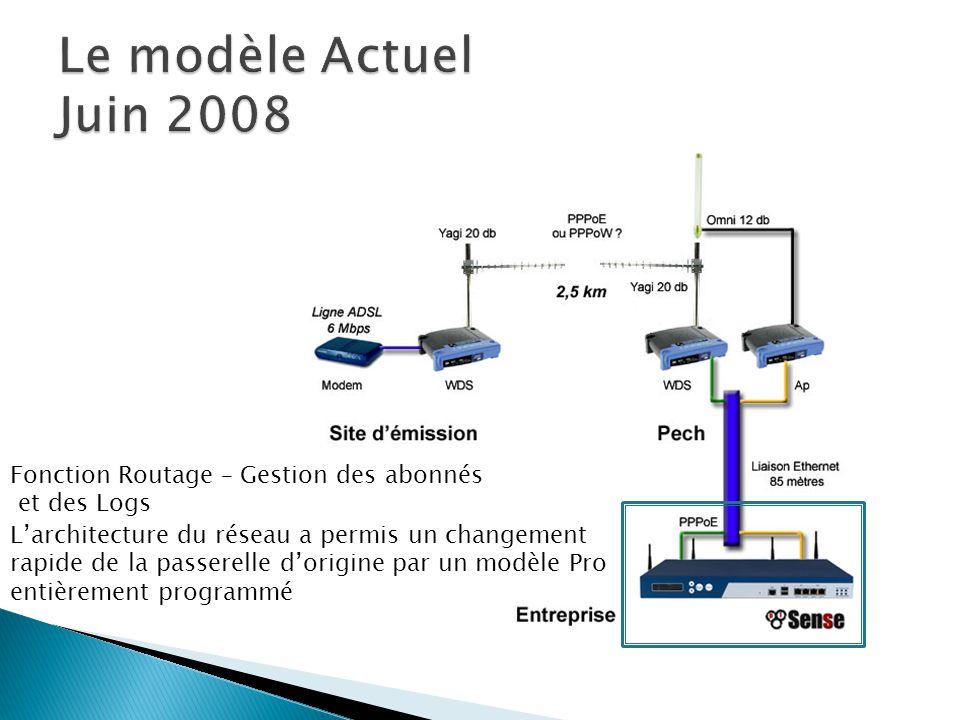 Le modèle Actuel Juin 2008 Fonction Routage – Gestion des abonnés