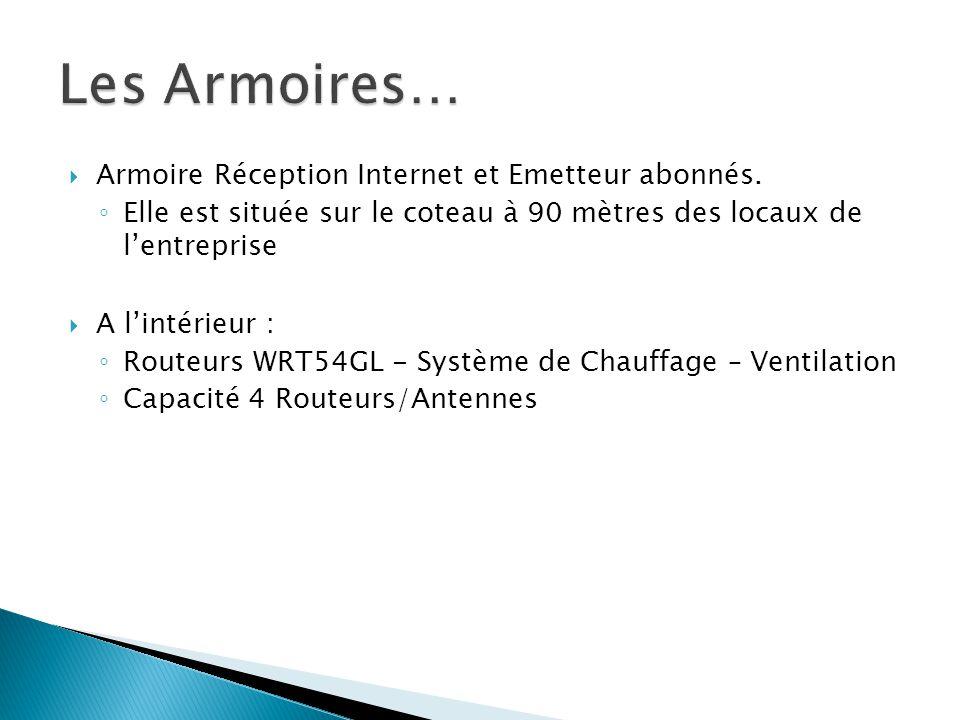 Les Armoires… Armoire Réception Internet et Emetteur abonnés.