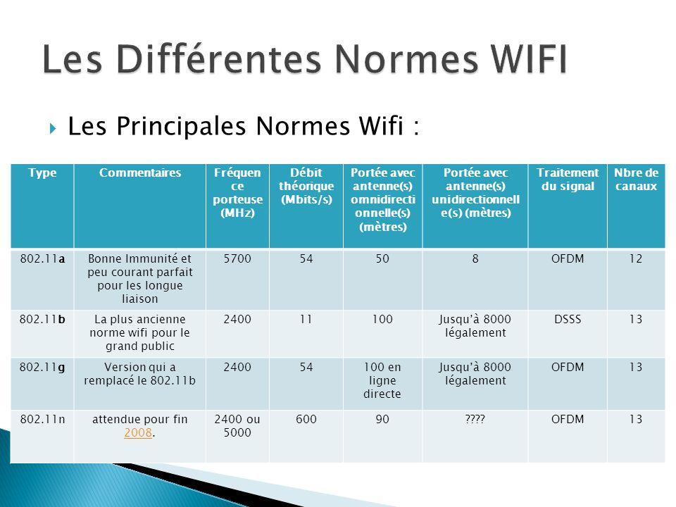 Les Différentes Normes WIFI