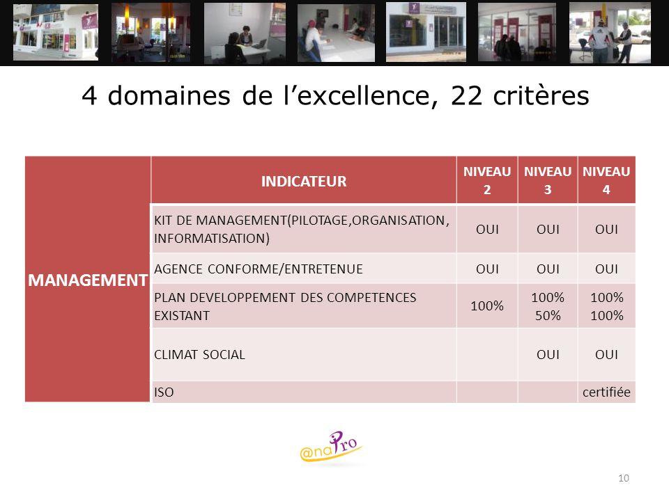 4 domaines de l'excellence, 22 critères