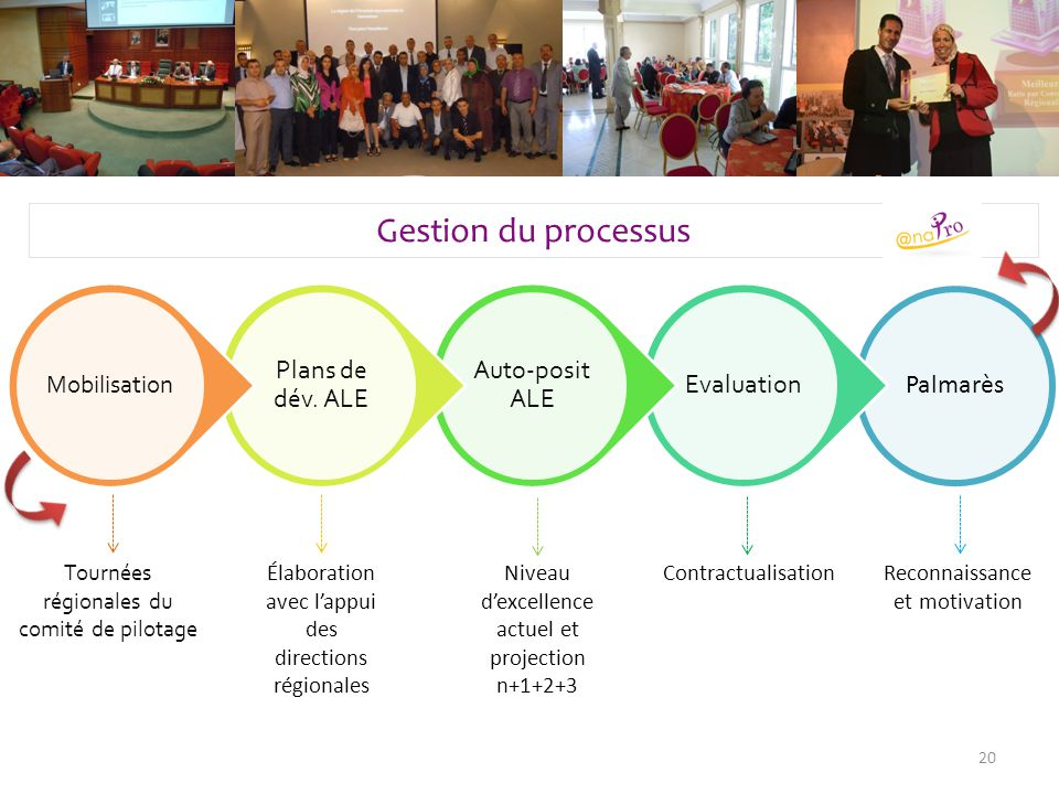 Gestion du processus Plans de dév. ALE Auto-posit ALE Evaluation
