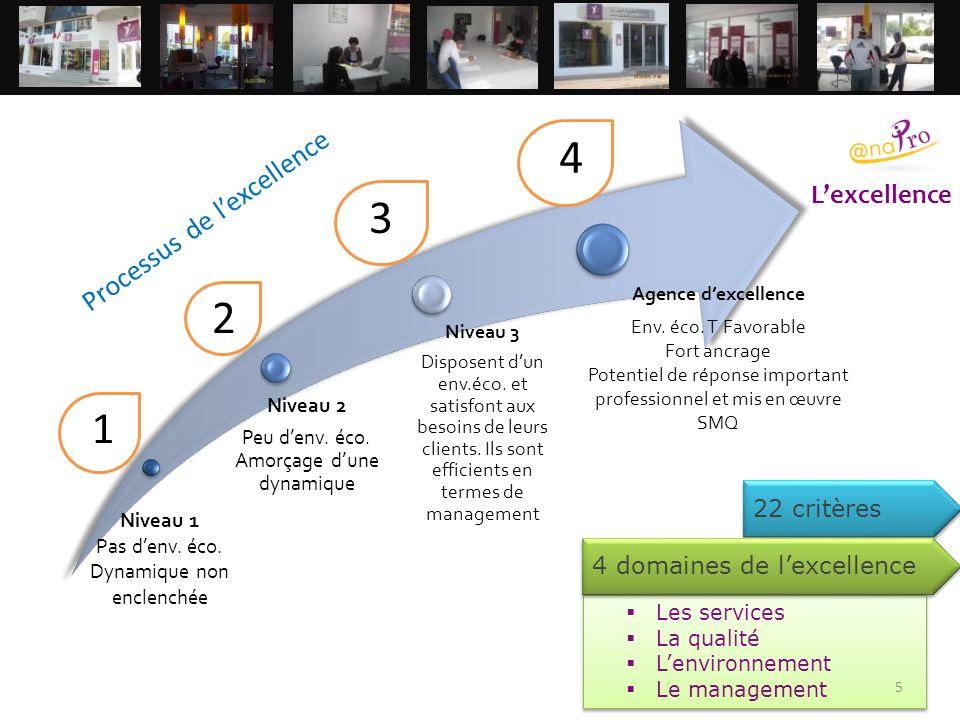 2 3 4 1 Processus de l'excellence L'excellence 22 critères