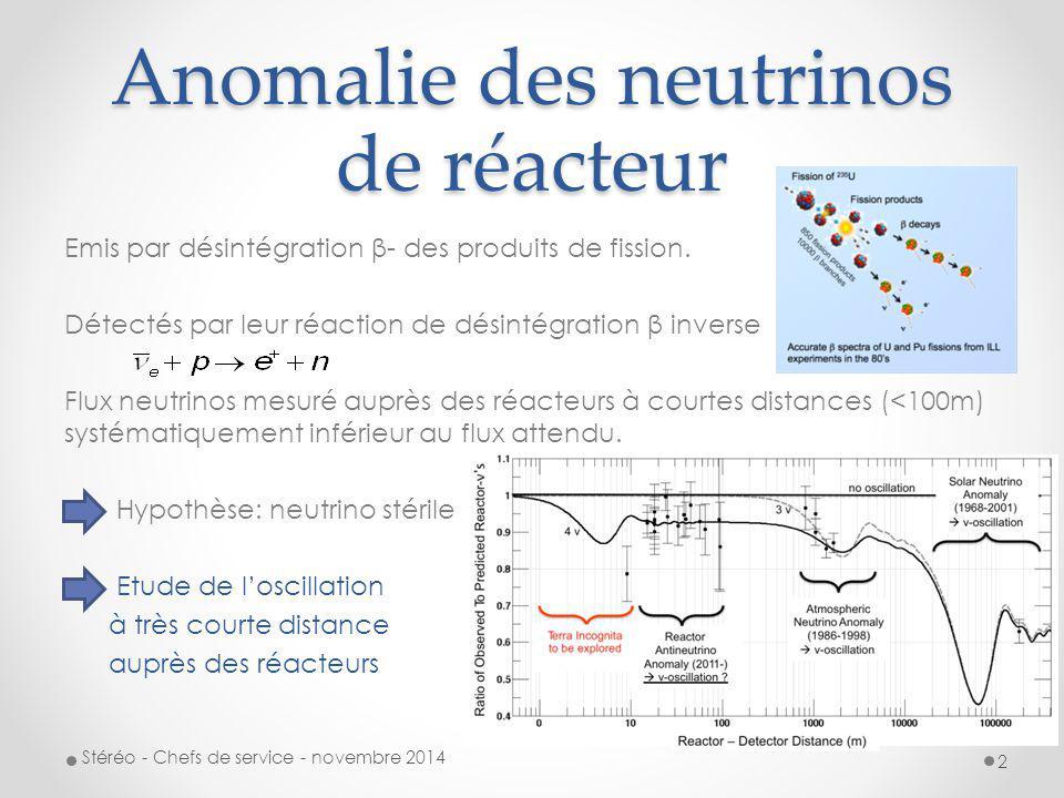 Anomalie des neutrinos de réacteur