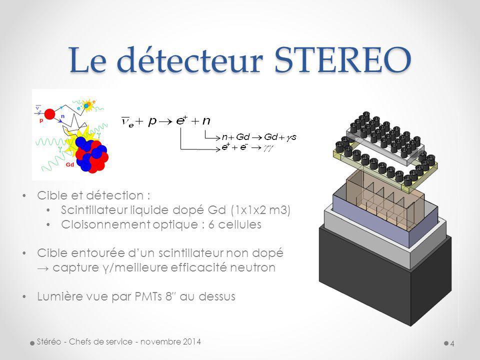 Le détecteur STEREO Cible et détection :
