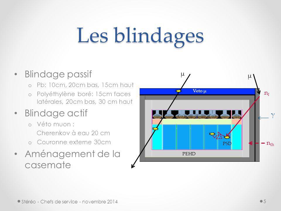 Les blindages Blindage passif Blindage actif