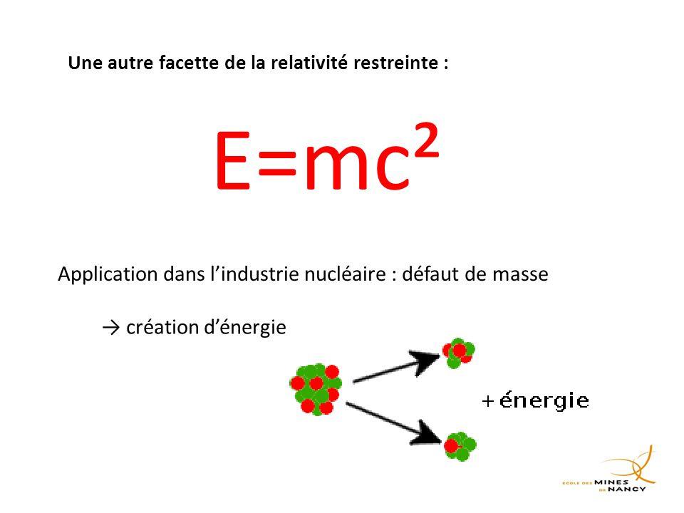 E=mc² Application dans l'industrie nucléaire : défaut de masse