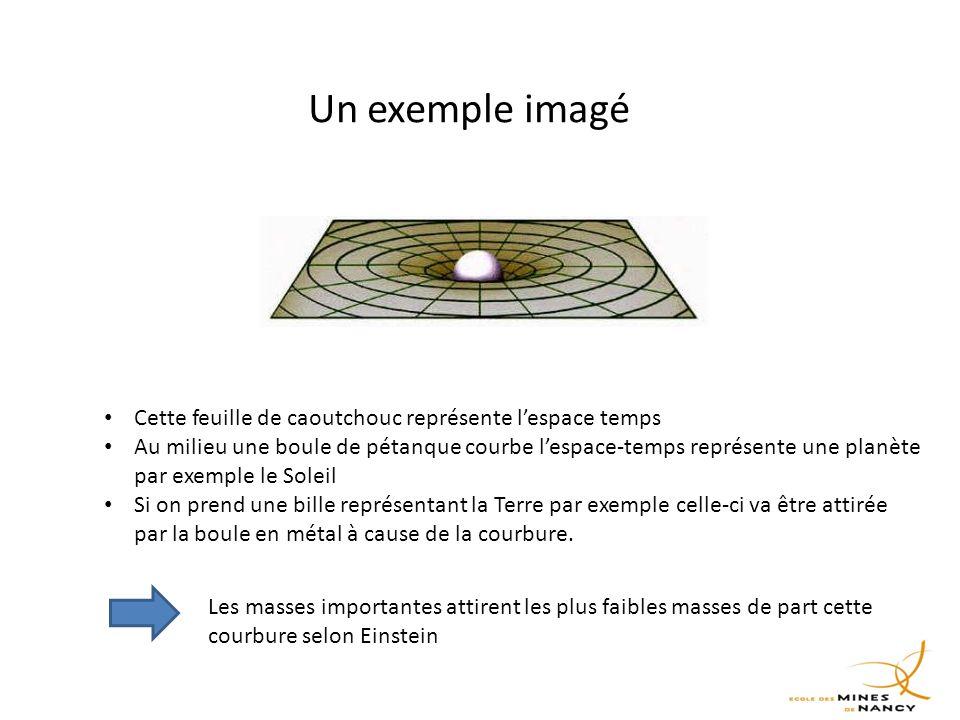 Un exemple imagé Cette feuille de caoutchouc représente l'espace temps