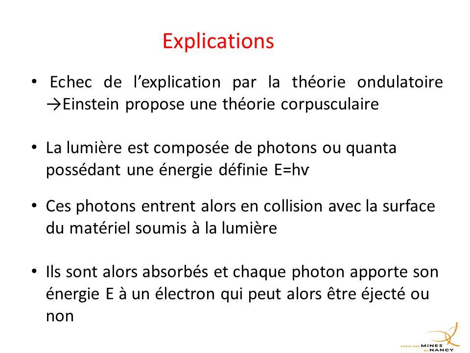 Explications Echec de l'explication par la théorie ondulatoire →Einstein propose une théorie corpusculaire.