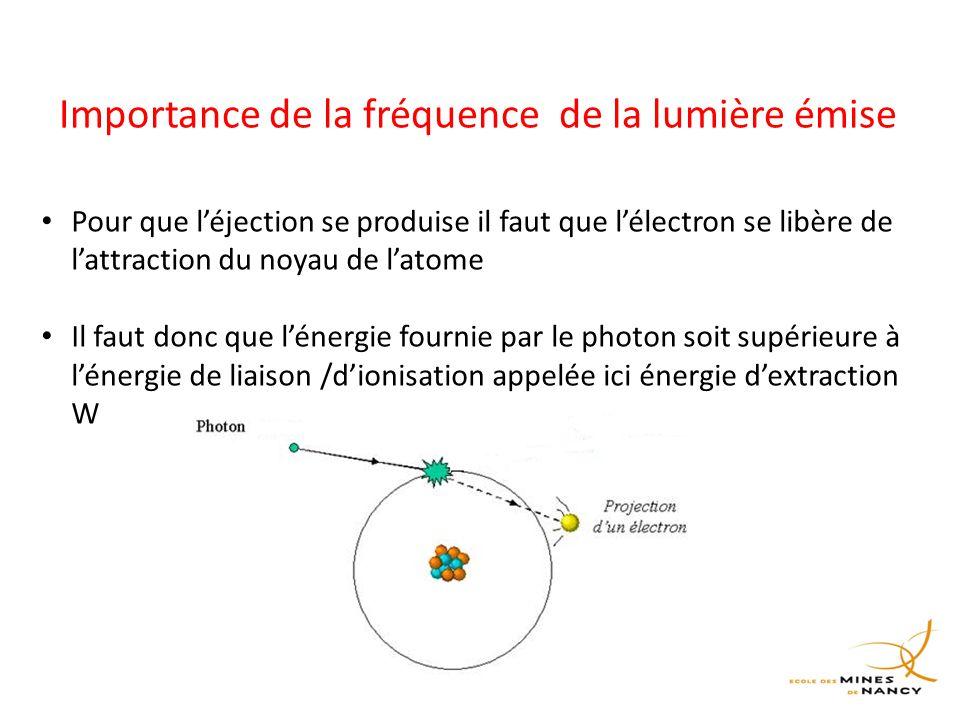 Importance de la fréquence de la lumière émise