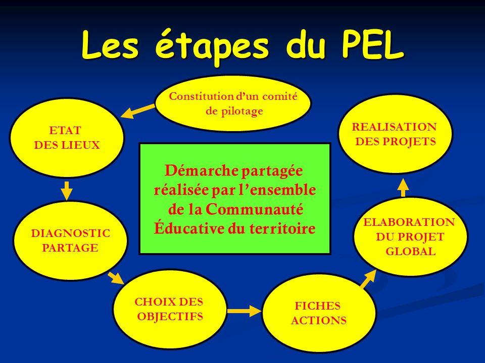 Les étapes du PEL Démarche partagée réalisée par l'ensemble