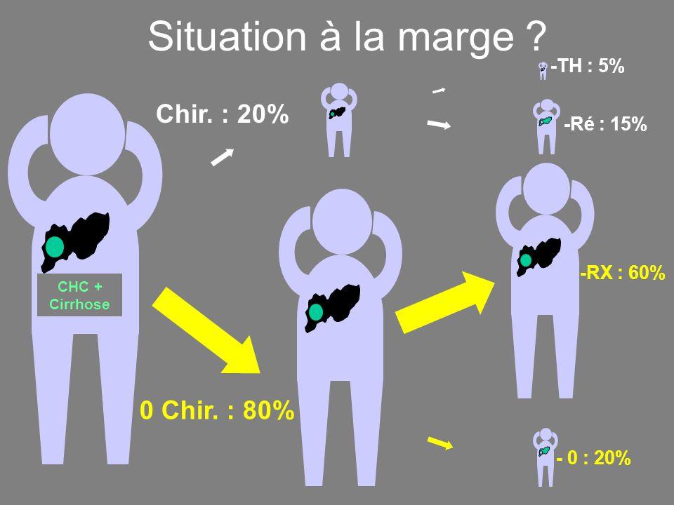 Situation à la marge Chir. : 20% 0 Chir. : 80% -TH : 5% -Ré : 15%