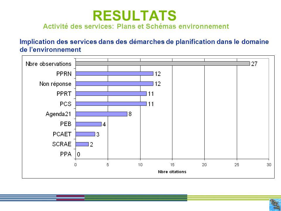 Activité des services: Plans et Schémas environnement