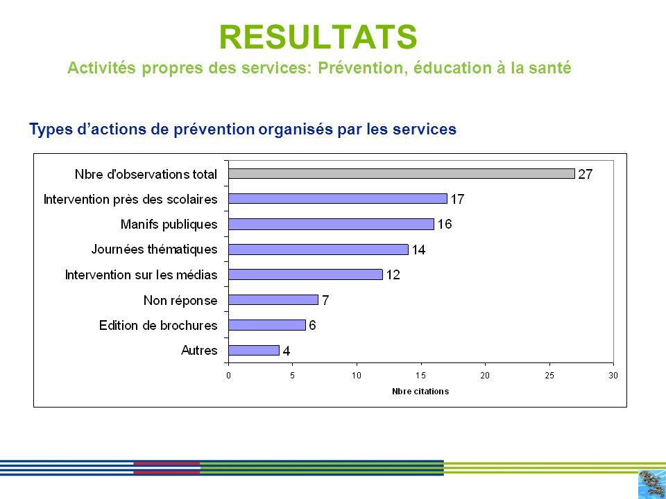 Activités propres des services: Prévention, éducation à la santé