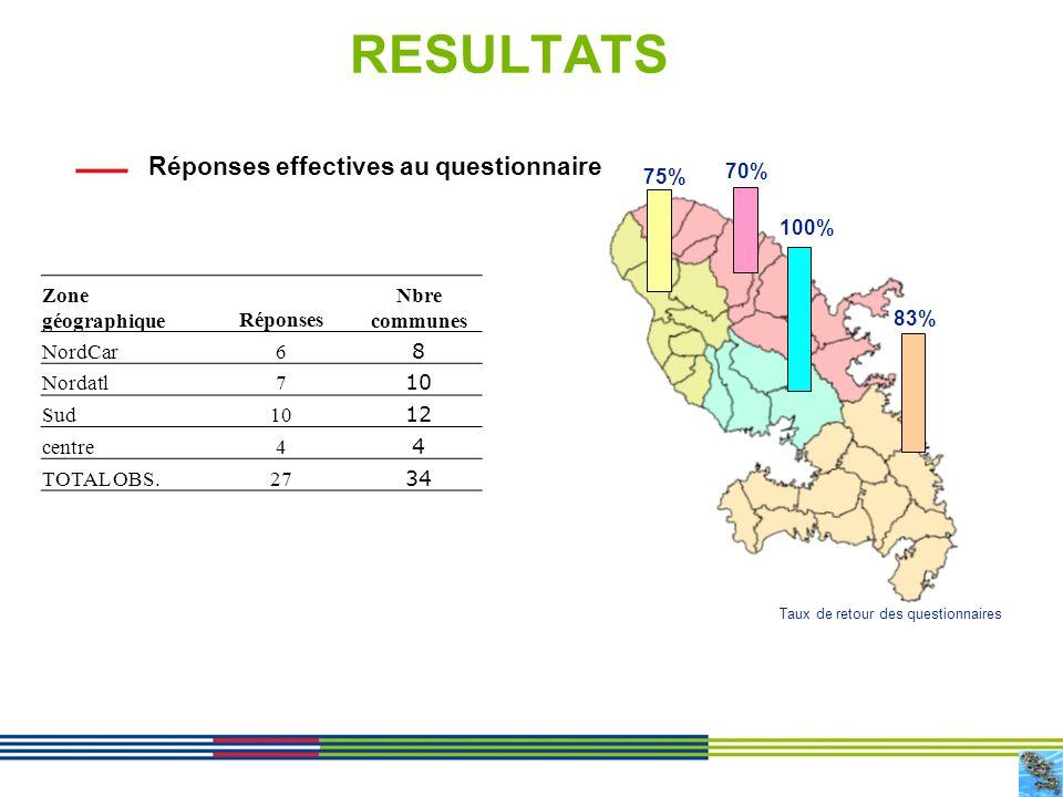 RESULTATS Réponses effectives au questionnaire 75% 70% 100%