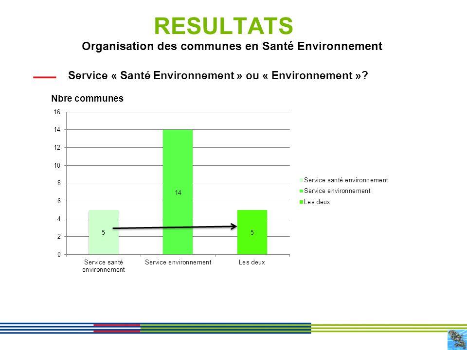 Organisation des communes en Santé Environnement