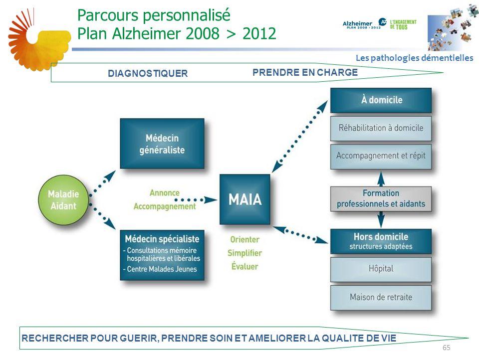 Parcours personnalisé Plan Alzheimer 2008 > 2012
