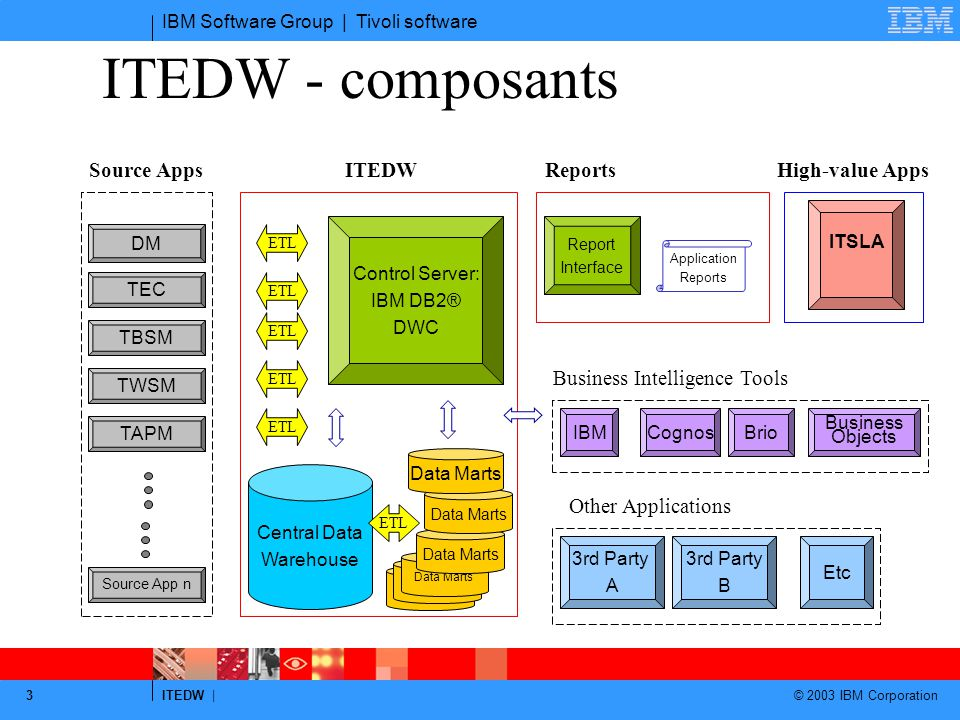 ITEDW - composants Source Apps ITEDW High-value Apps