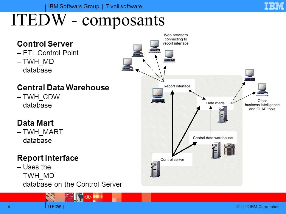 ITEDW - composants Control Server Central Data Warehouse Data Mart