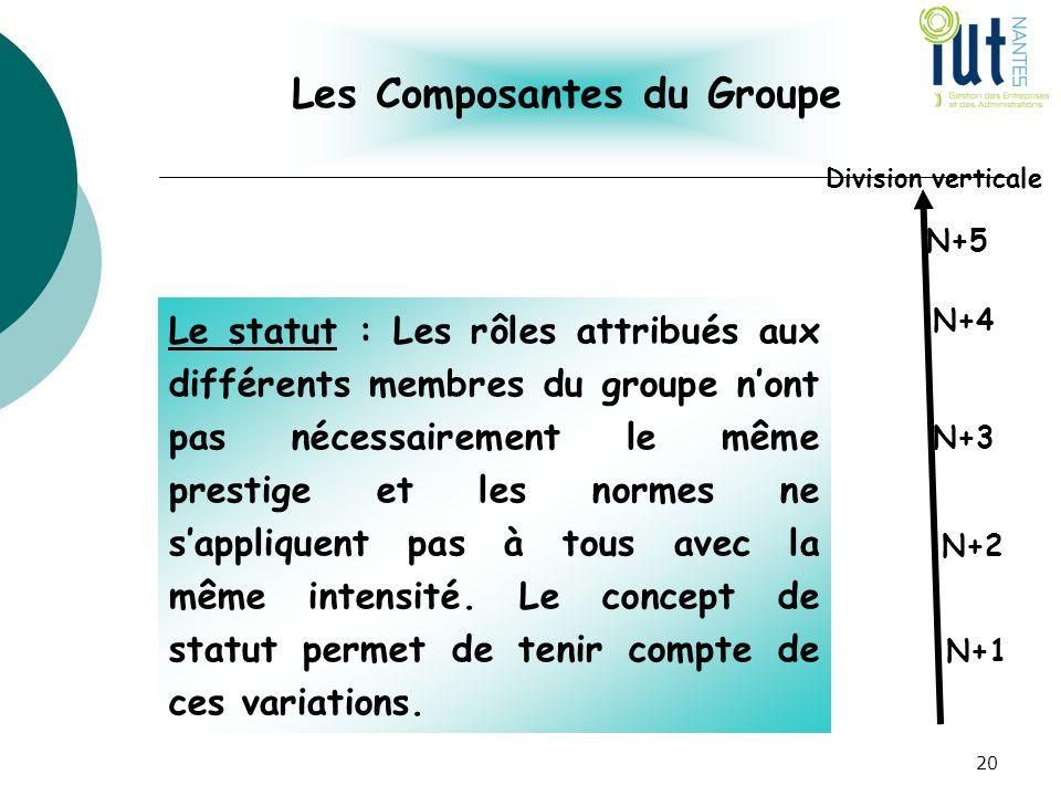 Les Composantes du Groupe