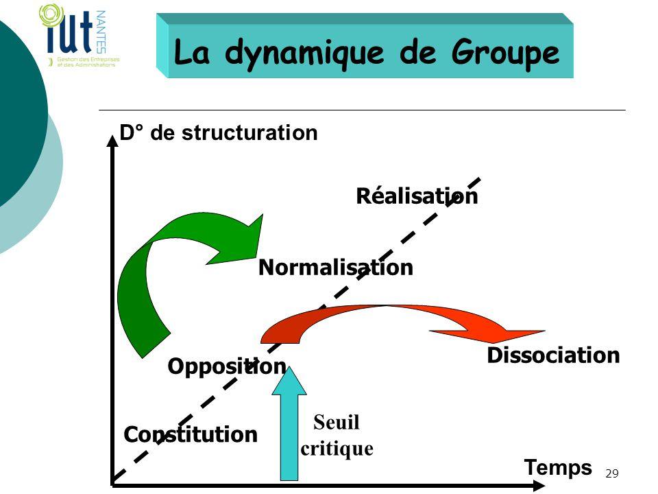 La dynamique de Groupe D° de structuration Réalisation Normalisation