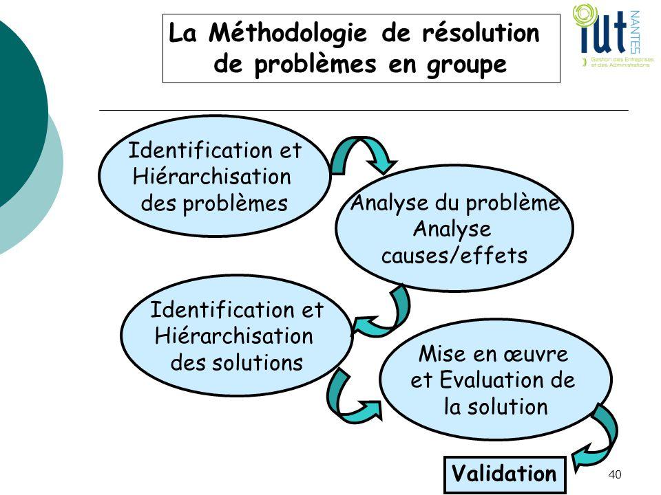 La Méthodologie de résolution