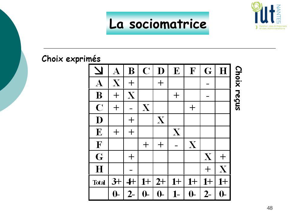La sociomatrice Choix exprimés Choix reçus 48