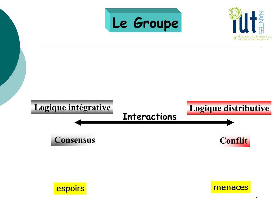 Le Groupe Logique intégrative Logique distributive Interactions