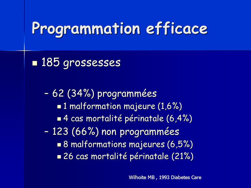 Programmation efficace