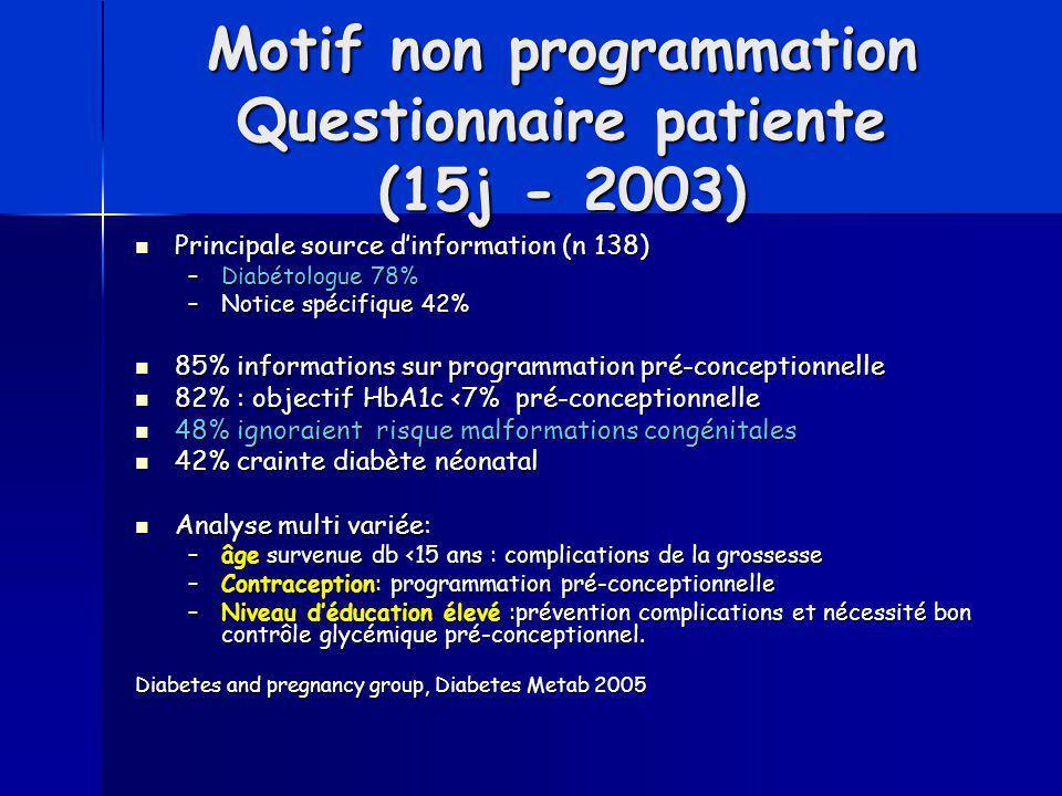 Motif non programmation Questionnaire patiente (15j - 2003)