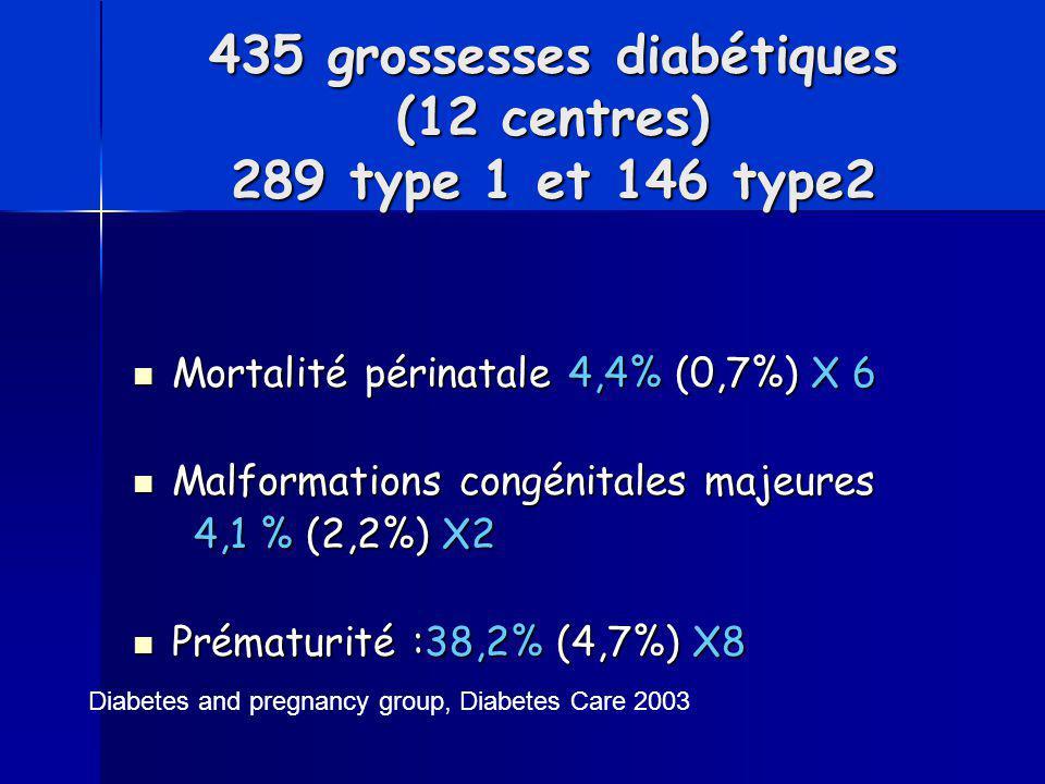 435 grossesses diabétiques (12 centres) 289 type 1 et 146 type2