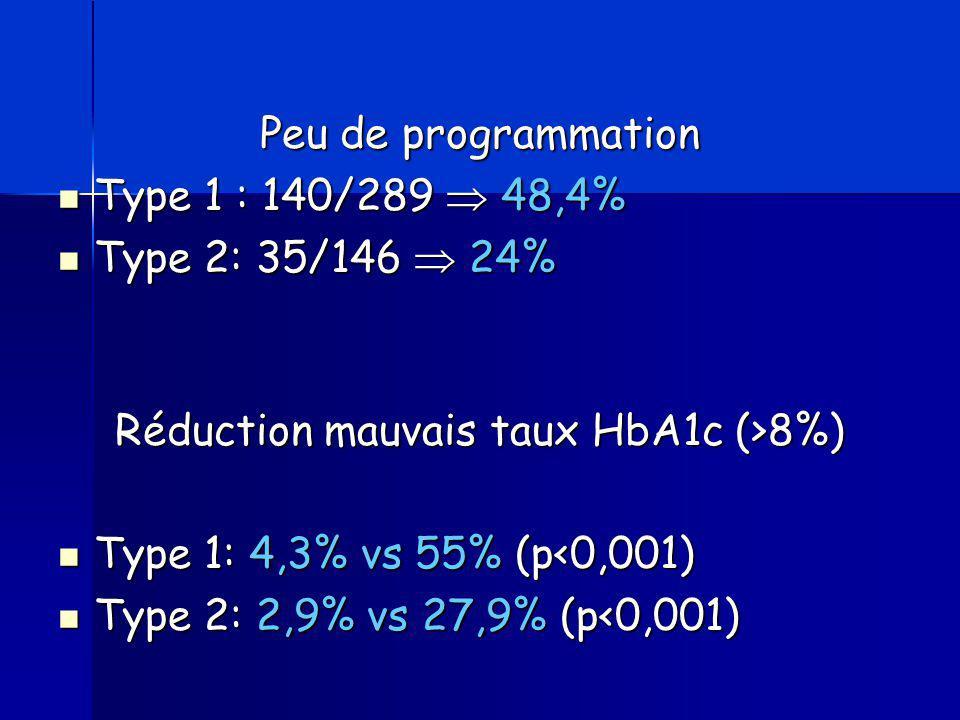 Réduction mauvais taux HbA1c (>8%)