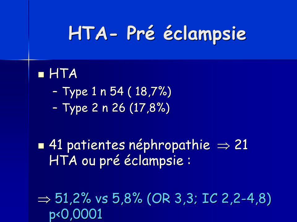 HTA- Pré éclampsie HTA. Type 1 n 54 ( 18,7%) Type 2 n 26 (17,8%) 41 patientes néphropathie  21 HTA ou pré éclampsie :