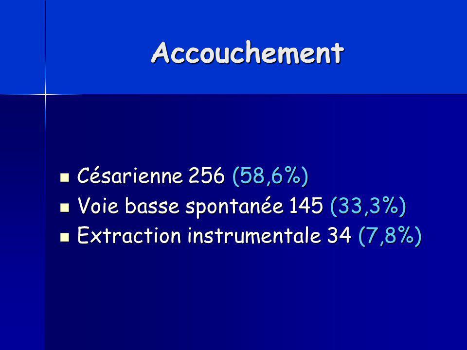Accouchement Césarienne 256 (58,6%) Voie basse spontanée 145 (33,3%)