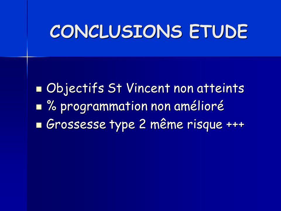 CONCLUSIONS ETUDE Objectifs St Vincent non atteints