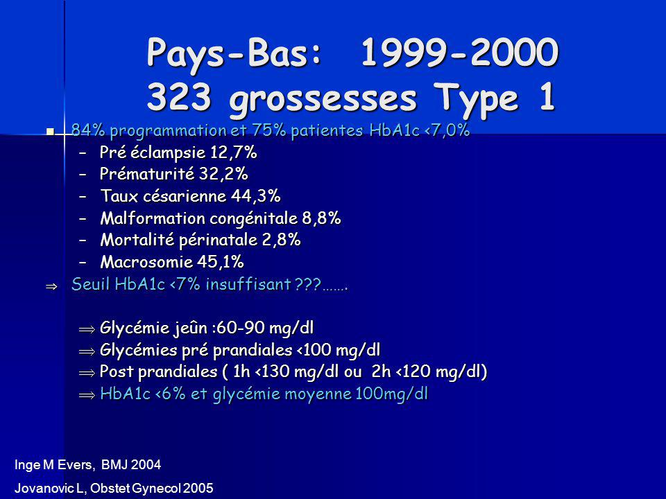 Pays-Bas: 1999-2000 323 grossesses Type 1