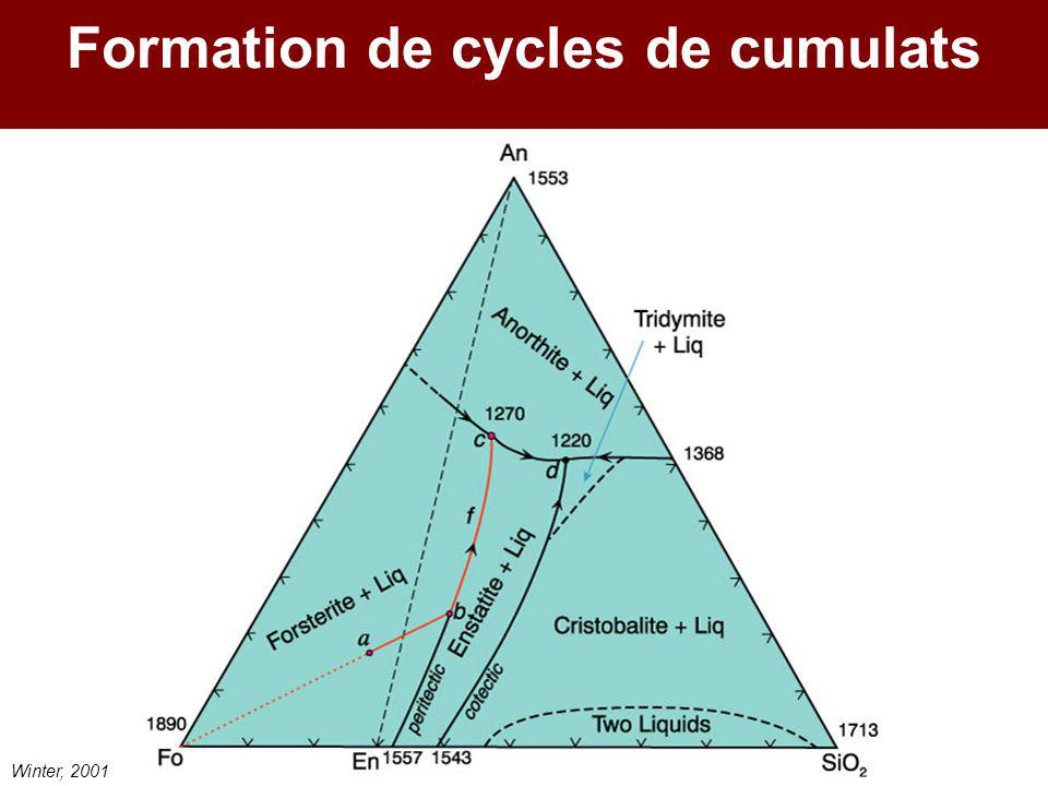 Formation de cycles de cumulats