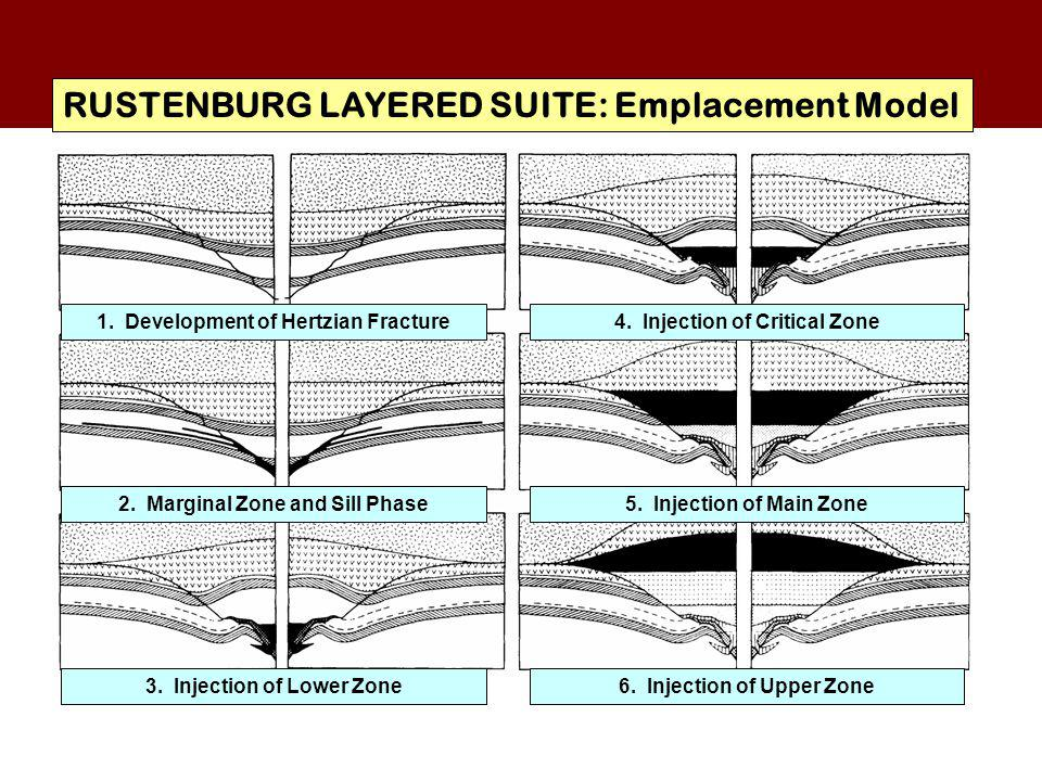 RUSTENBURG LAYERED SUITE: Emplacement Model