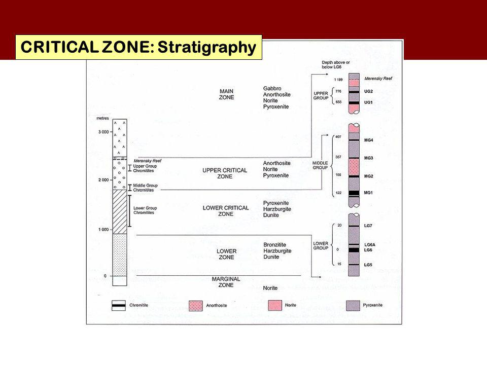 CRITICAL ZONE: Stratigraphy