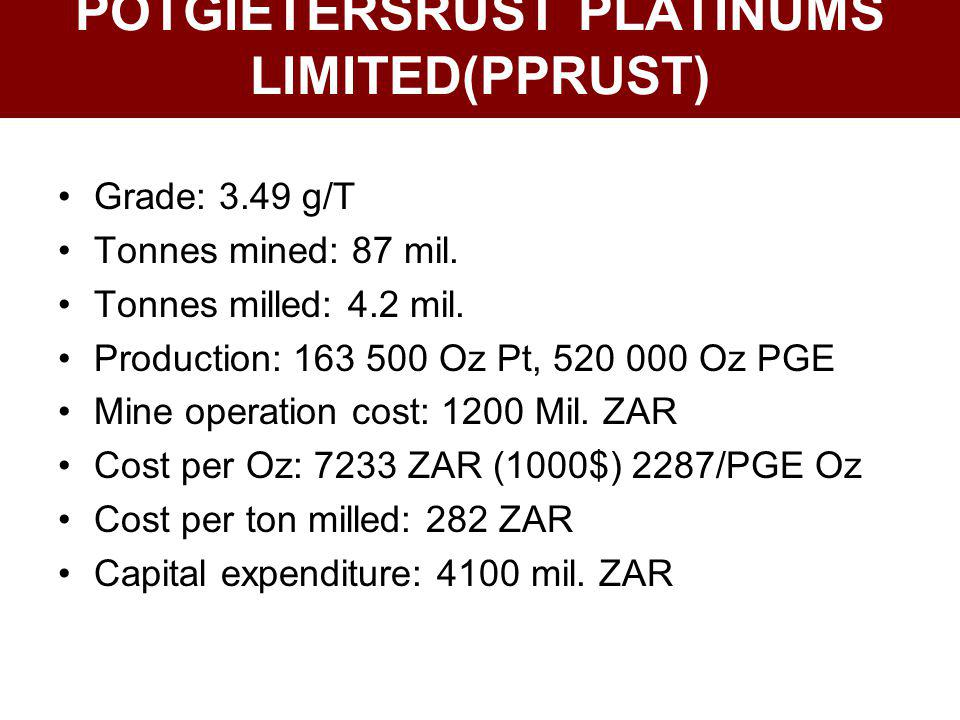POTGIETERSRUST PLATINUMS LIMITED(PPRUST)