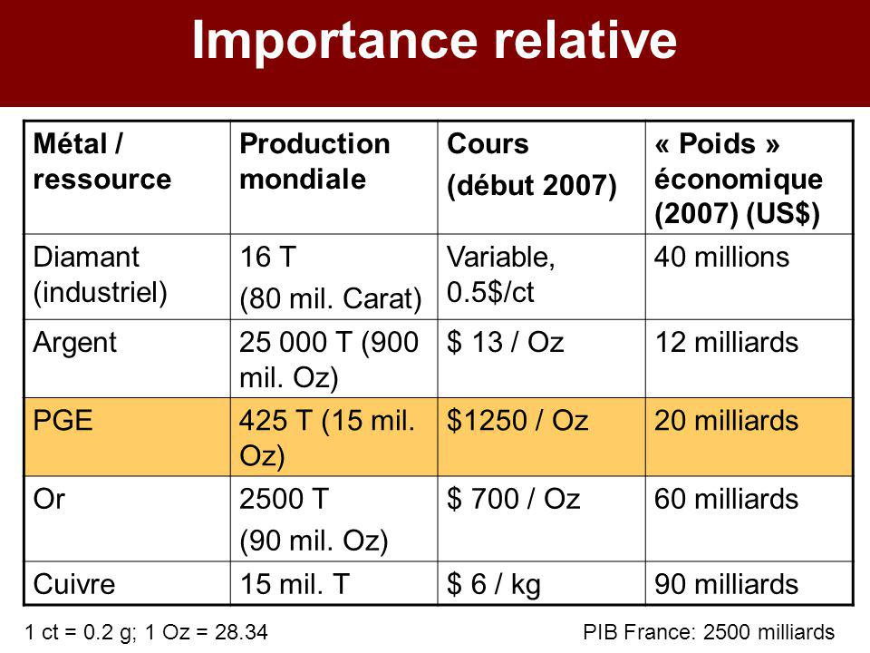 Importance relative Métal / ressource Production mondiale Cours