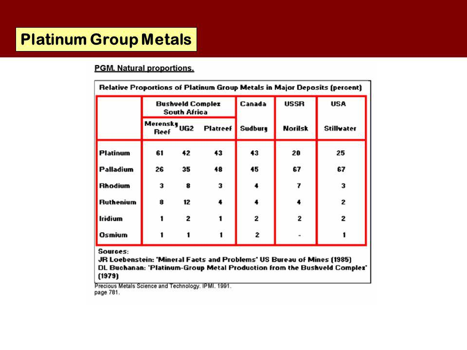 Platinum Group Metals