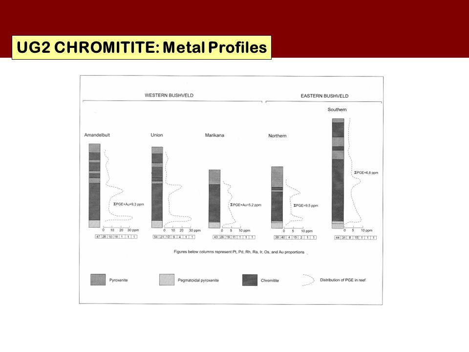 UG2 CHROMITITE: Metal Profiles