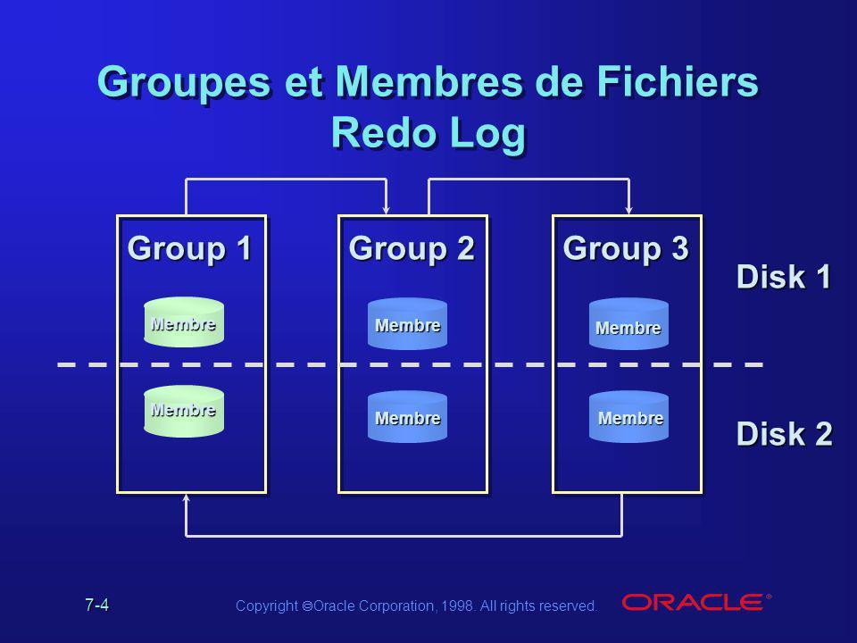 Groupes et Membres de Fichiers Redo Log