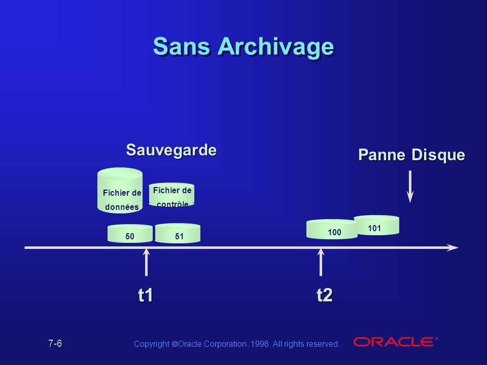 Sans Archivage t1 t2 Sauvegarde Panne Disque Fichier de données