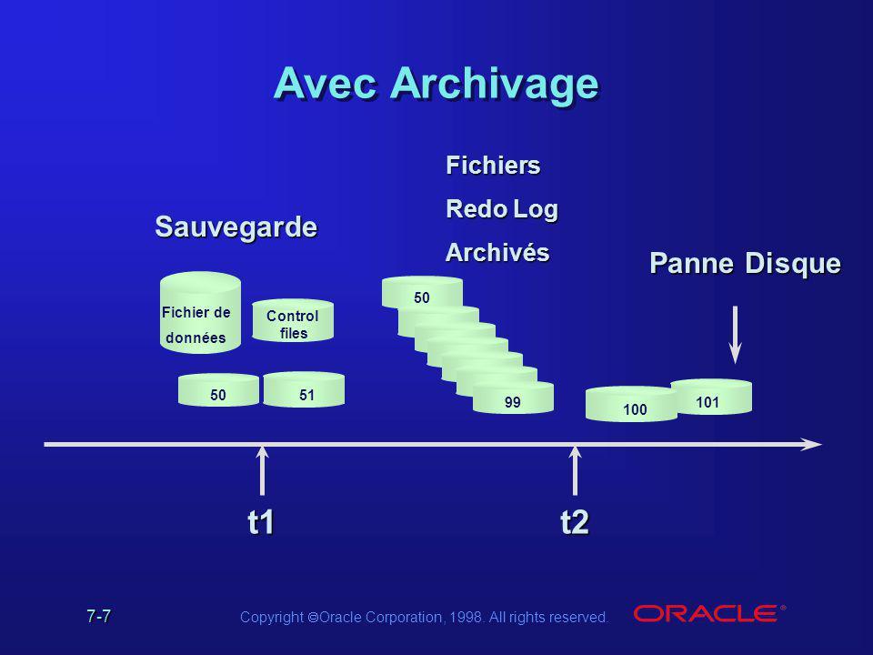 Avec Archivage t1 t2 Sauvegarde Panne Disque Fichiers Redo Log