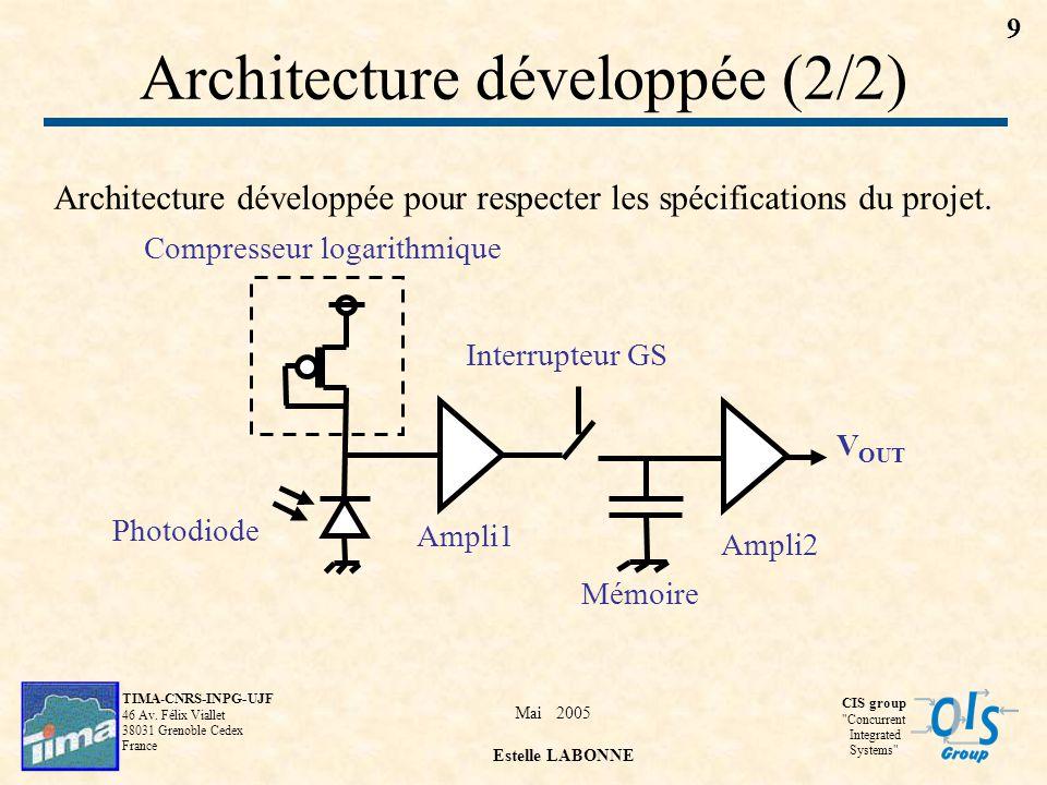 Architecture développée (2/2)