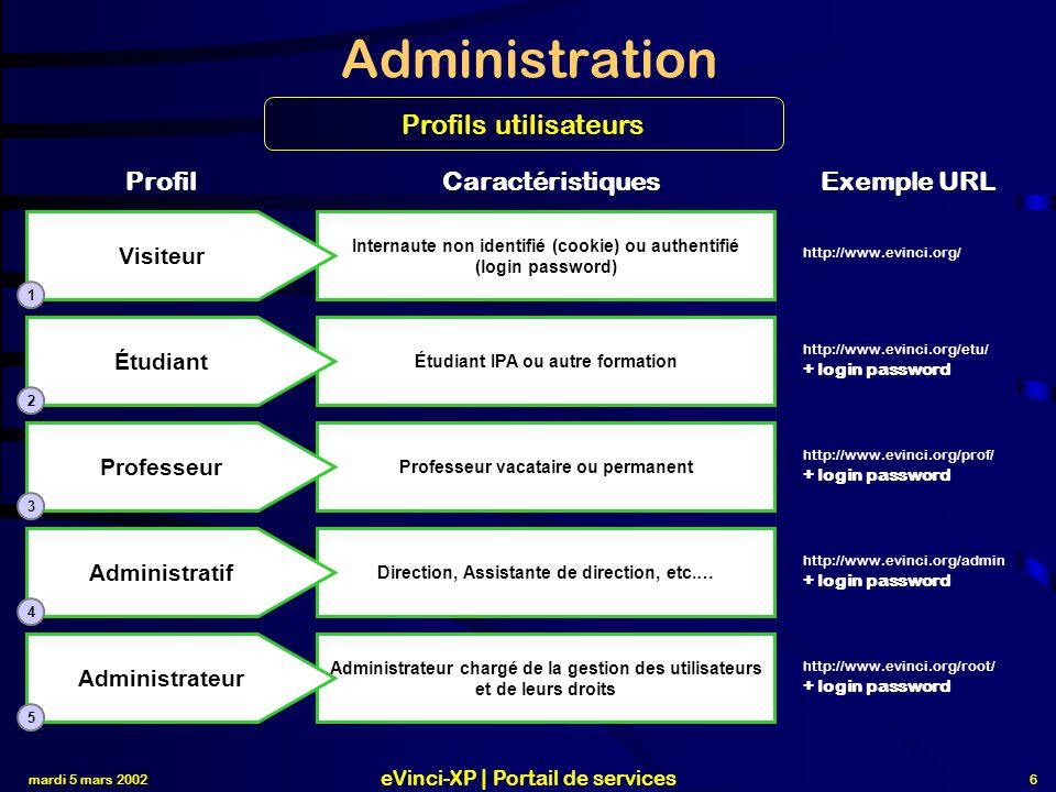 Administration Profils utilisateurs Profil Caractéristiques