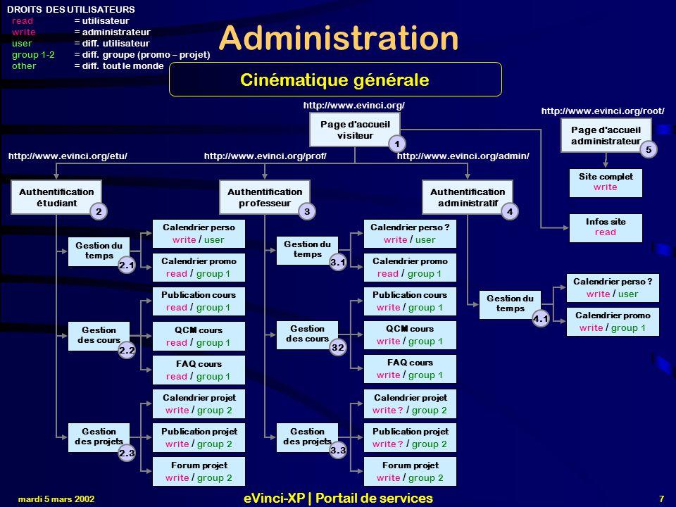 Administration Cinématique générale eVinci-XP | Portail de services